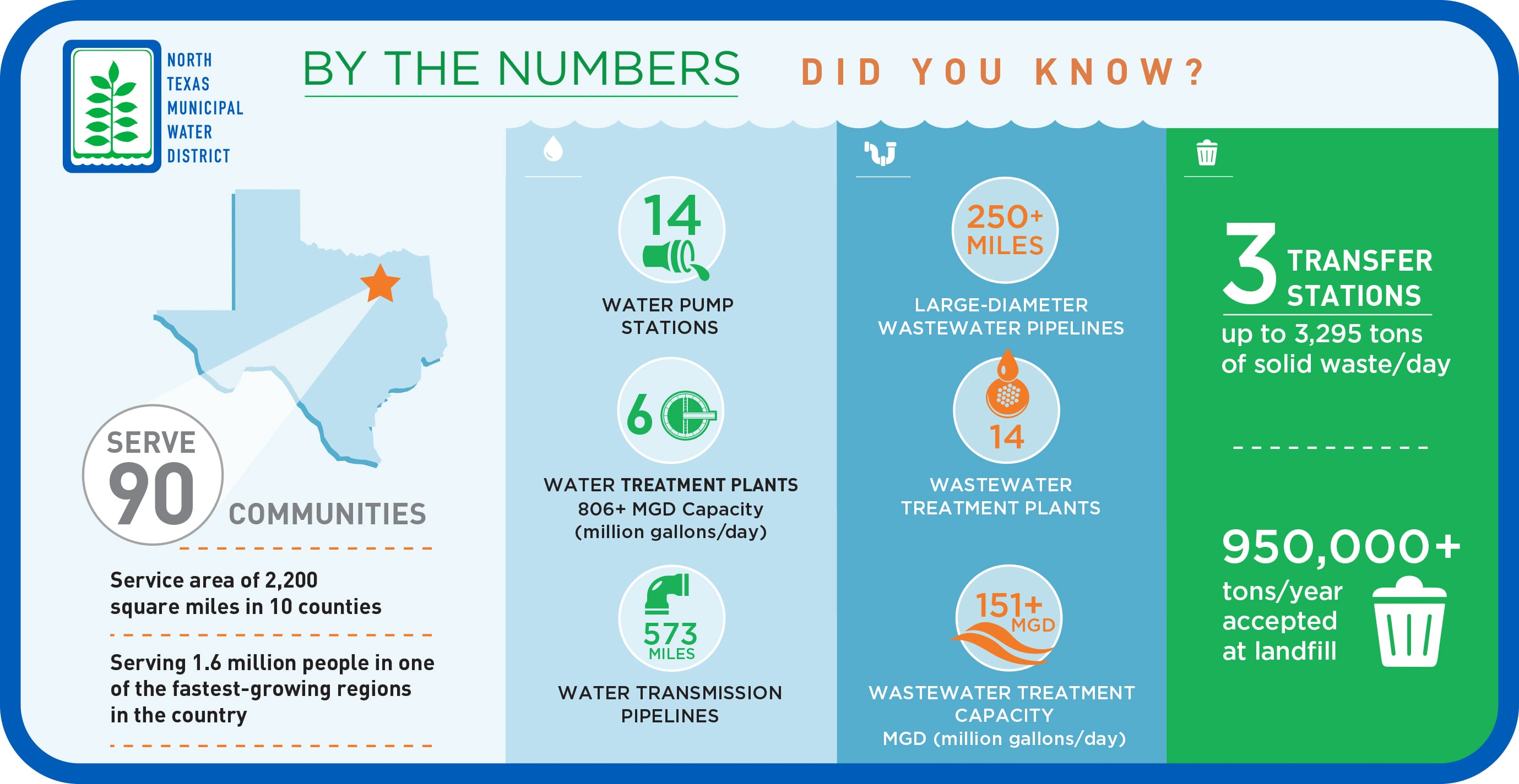 by the numbers infographic - horizontal