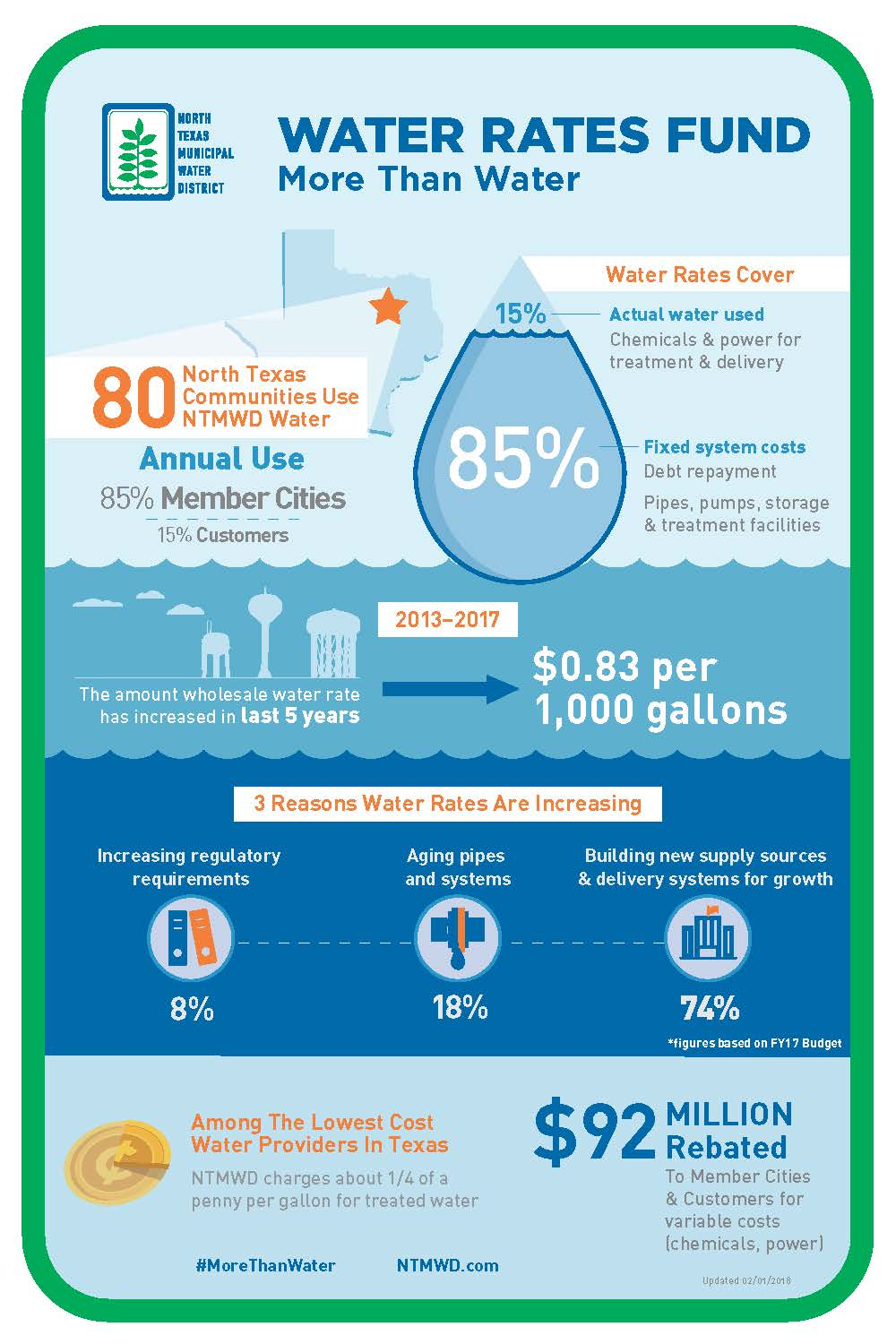 Infographics North Texas Municipal Water District
